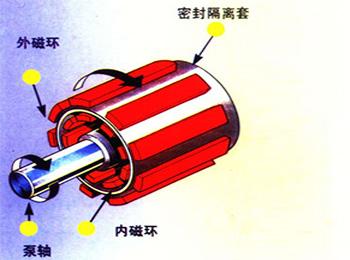 磁力齿轮泵驱动原理