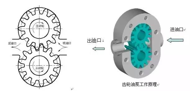 齿轮油泵工作原理