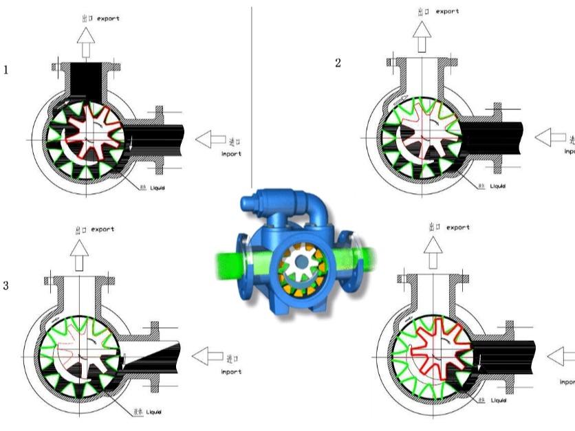 输送粘稠度较高的物料如何选择合适的高粘度输送泵?