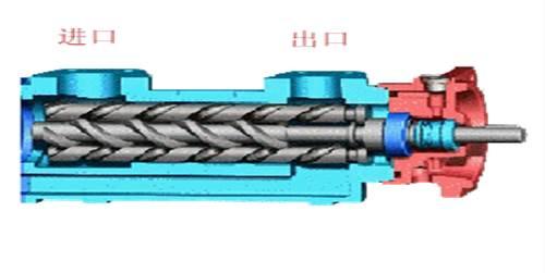 三螺杆泵工作原理
